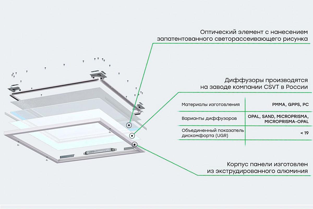Светодиодная панель SPARTA Грильято